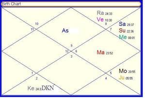 印度占星進階 Jaimini貞密尼運用